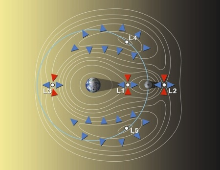 Earth-Moon Lagrange Points