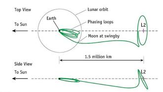Above is the trajectory and orbit of the WMAP mission, similar to the intended path of the new GAIA mission