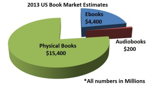 2013-Ebook-Market-Chart
