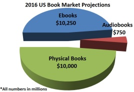 2016-Book-Market-Projections