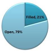 21 percent