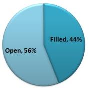 44 percent