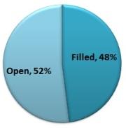 48 percent