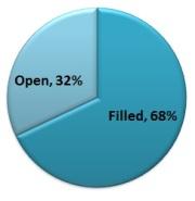 68 percent