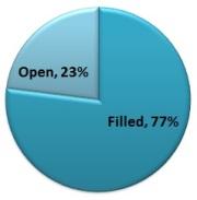 77 percent